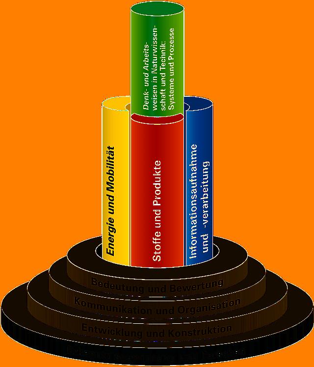 Vernetzung der prozessbezogenen Kompetenzen mit Standards für inhaltsbezogene Kompetenzen (© Landesinstitut für Schulentwicklung)